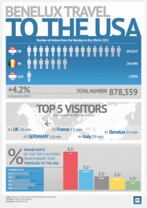 Benelux_Travel_to_the_USA_Infographic