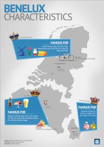 Benelux Characteristics